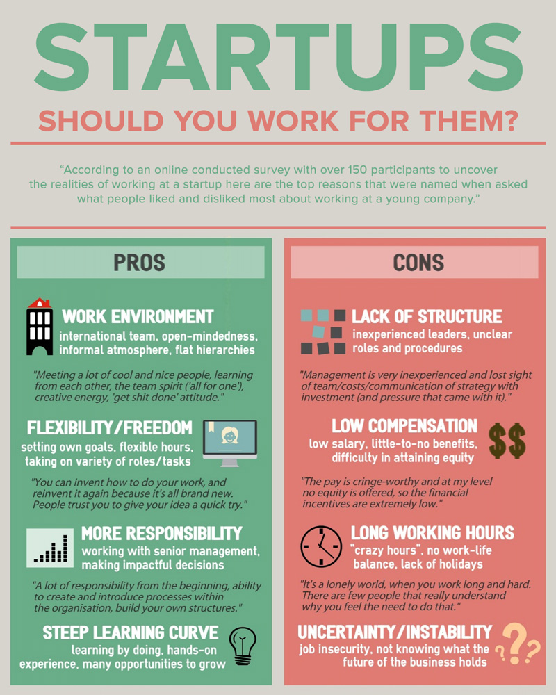 Pros and Cons of Working at a Startup - Infographics