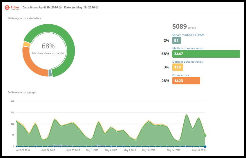 SMTP Stats - Error Report
