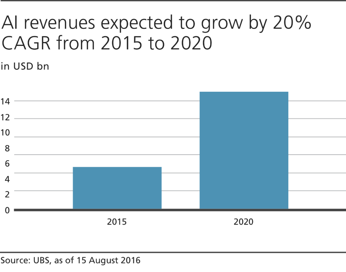 AI Revenues Expected Growth