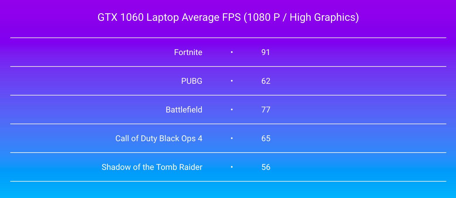 GTX 1060 Laptop Average FPS