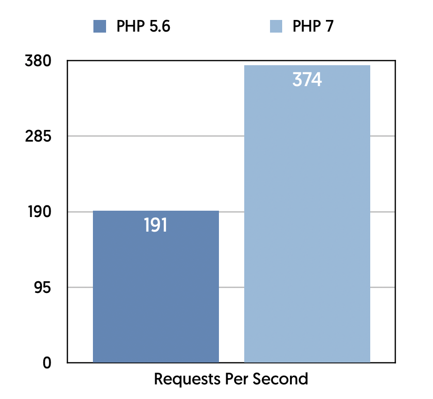 WordPress PHP Performance